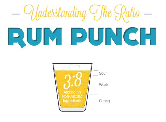 ratio of rum to water/lime